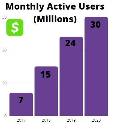 cash app monthly active users